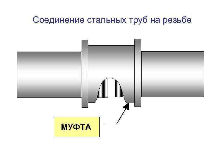 Фитинги для труб: виды и особенности использования