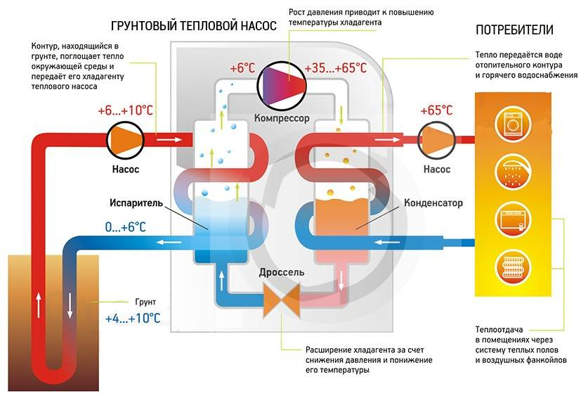 Тепловой насос воздух-воздух - принцип работы, устройство и преимущества
