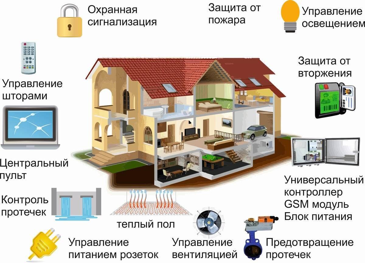 Проект на тему «умный дом» | обучонок