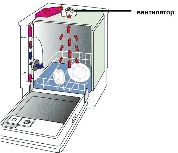 Устройство посудомоечной машины и ремонтопригодность деталей - точка j