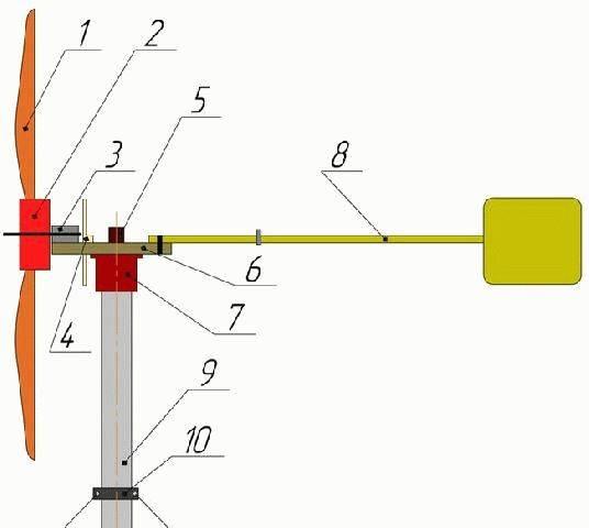 Ветрогенератор своими руками: 90 фото и видео мастер-класс как построить эффективный ветряк