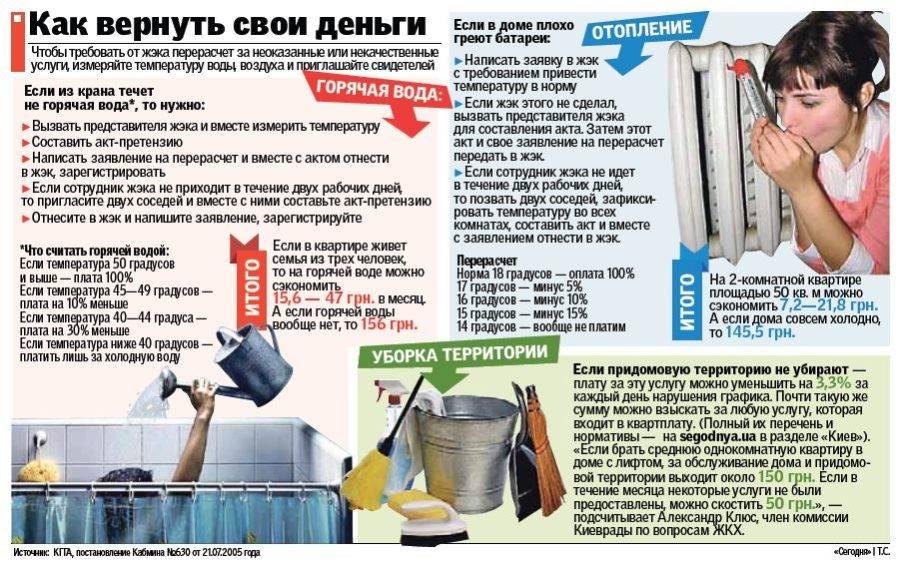 Батареи в квартирах: принятые температурные нормы