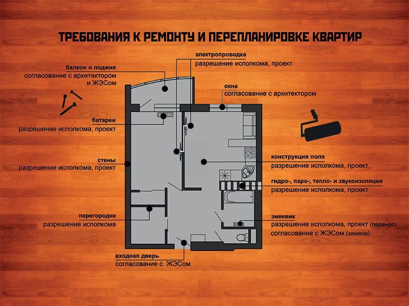 Перепланировка квартиры что можно а что нельзя - 2020, закон