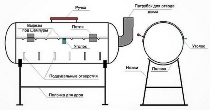 Своими руками мангал из газового баллона — инструкция без воды
