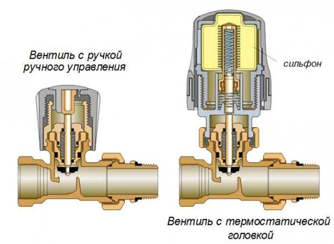 Термостатический клапан систем водяного отопления для установки на радиаторы