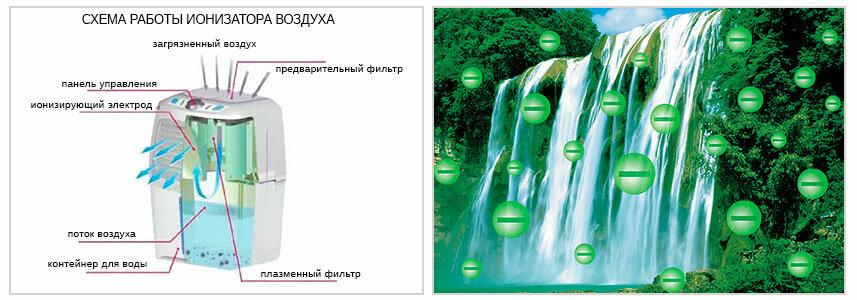 Увлажнитель-озонатор или увлажнитель-ионизатор - что лучше?