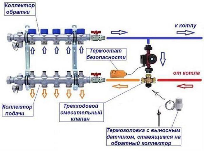 Регуляторы температуры в системах электрического отопления, виды и типы, установка и подключения, основы правильного выбора