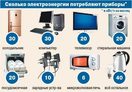 Потребление электроэнергии кондиционером