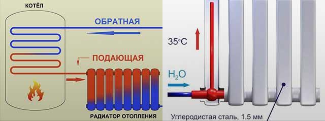 Почему в батареях шумит вода, причины шума воды в радиаторах отопления: что делать в домашних условиях - san-remo77.ru