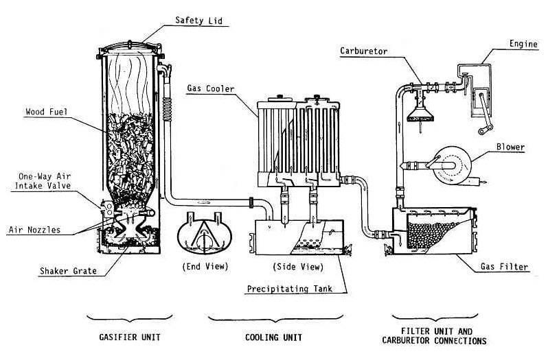 Дровяной газогенератор своими руками: как сделать древесный - точка j