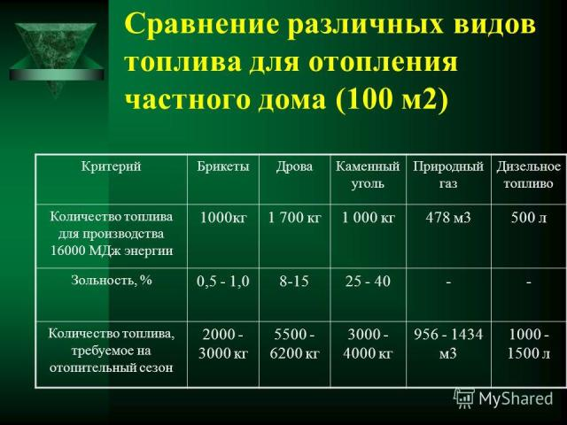 Расход газа на отопление частного дома, как уменьшить, сжиженный пропан в литрах для газового котла на 50, 60, 80 кв. м и 400м2