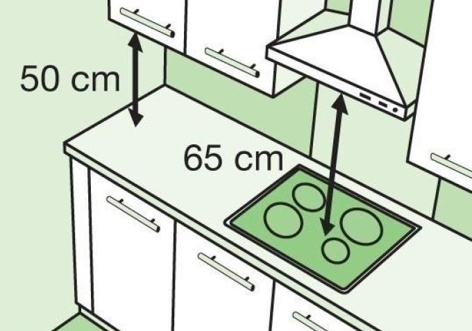 Высота установки вытяжки над плитой: стандарты, нормы и правила