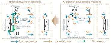 Кондиционер: описание принципа работы устройства