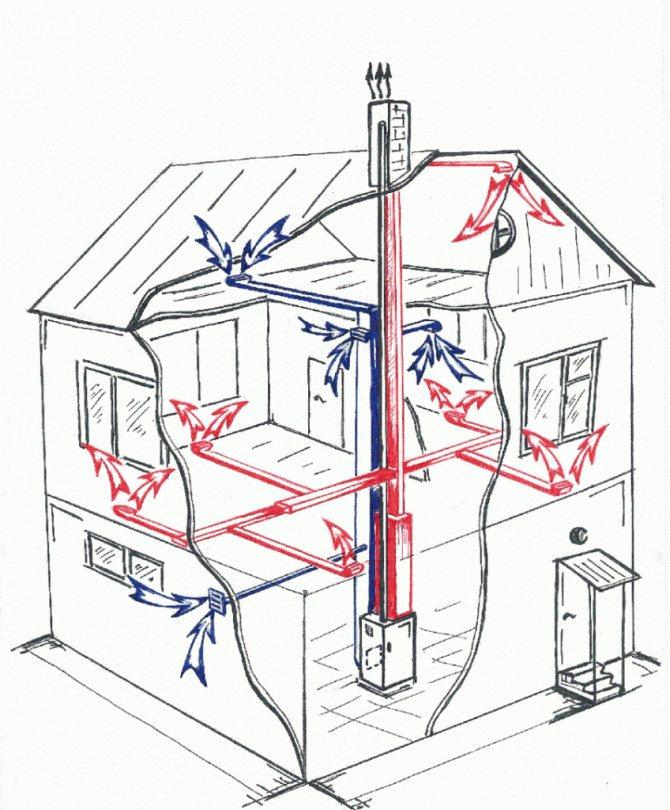 Выбор и установка оборудования водяного отопления на даче