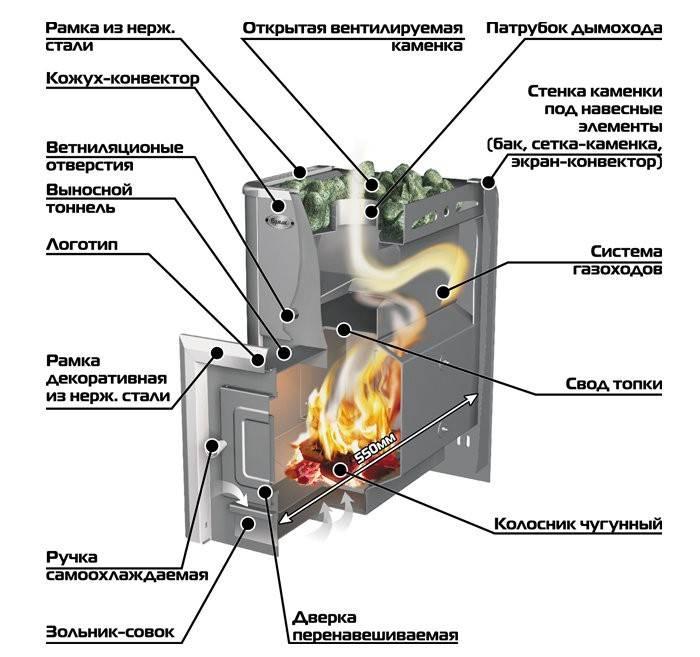 Печь для бани «ермак» — характеристики и нюансы выбора