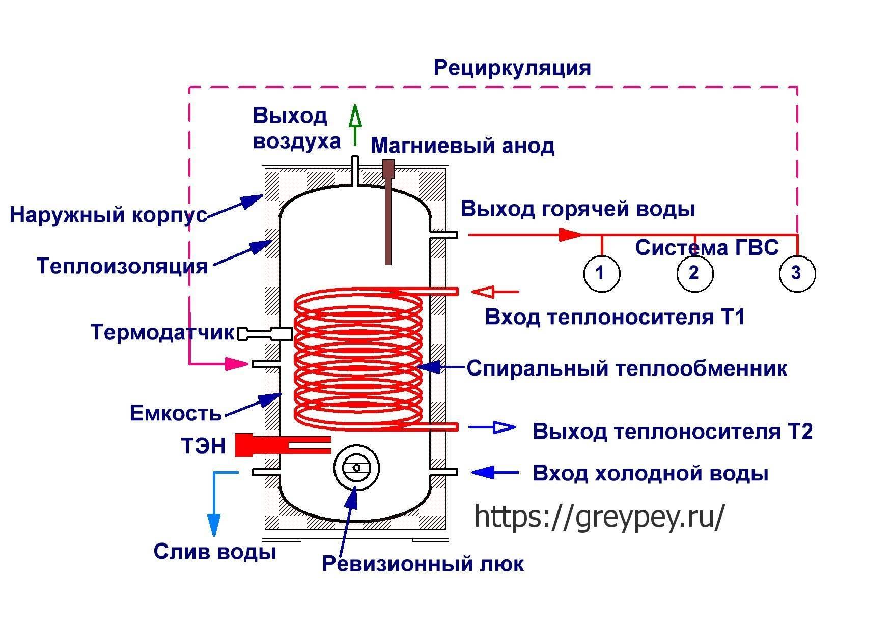 Как устроен и как работает электрический проточный водонагреватель?