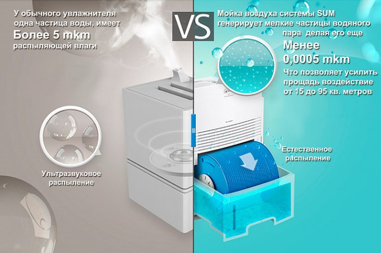Как пользоваться увлажнителем воздуха: уход и самочувствие