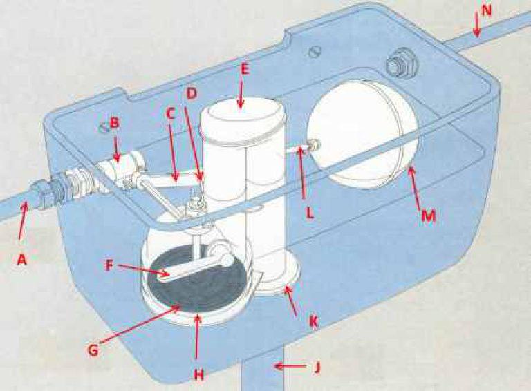 Поплавок для унитаза: устройство, правила регулировки и пример замены
