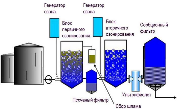 Обеззараживание воды в колодце: подготовка, способы и профилактические меры