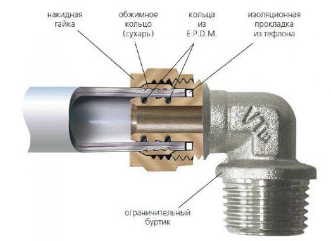 Раструбное соединение труб: особенности метода | портал о трубах