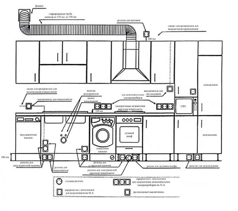 Электропроводка на кухне — схема разводки и монтаж