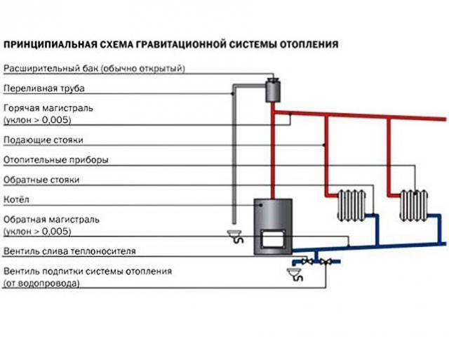 Принцип устройства водяной системы отопления