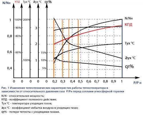 Кпд котлов и радиаторов отопления: обзор и способы увеличения