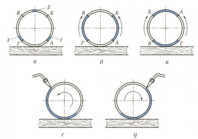 Стыковые сварные соединения (сварка встык)