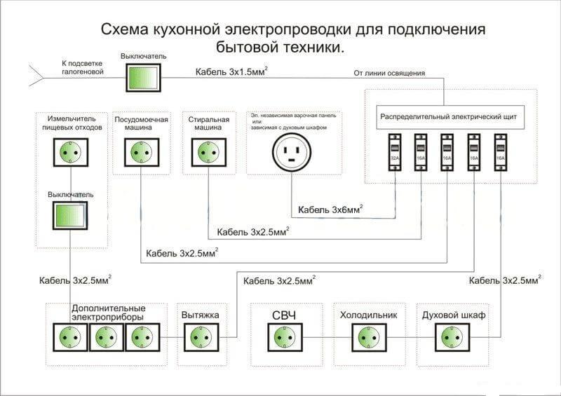Электропроводка на кухне своими руками инструкция (часть 1)