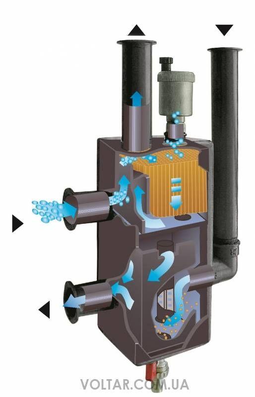 Гидрострелка для отопления из полипропилена своими руками, расчет, устройство, схема, обвязка гидрострелки с котлом