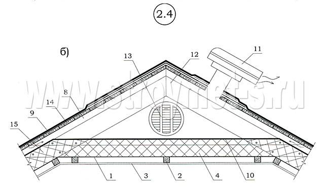 Вентилируемый конек для мягкой кровли: конструкция и правила монтажа