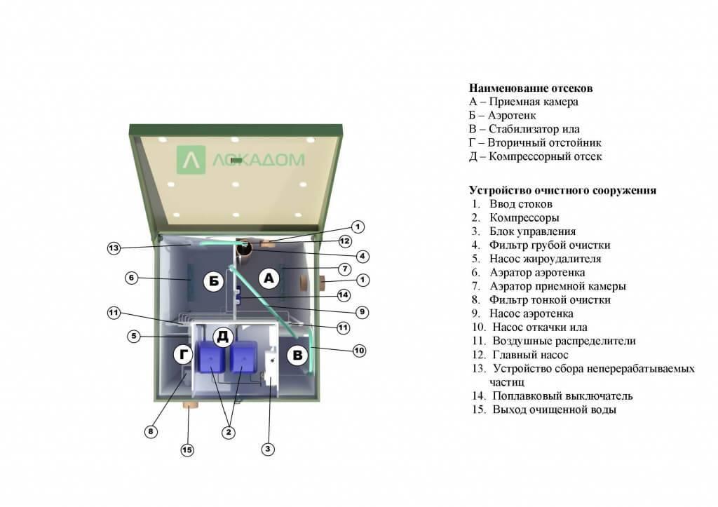 Монтаж септика топас своими руками - как установить автономную канализацию