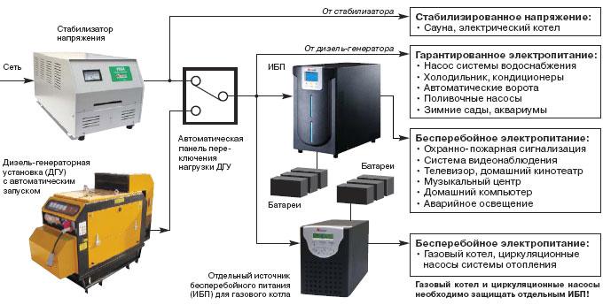 Рейтинг газовых генераторов электроэнергии: десятка популярных моделей и советы покупателям