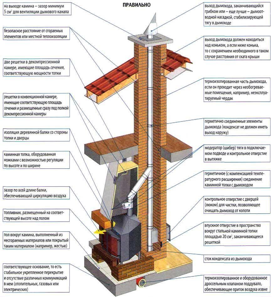 Как правильно сделать монтаж печи камина в деревянном доме: установка и основы безопасности