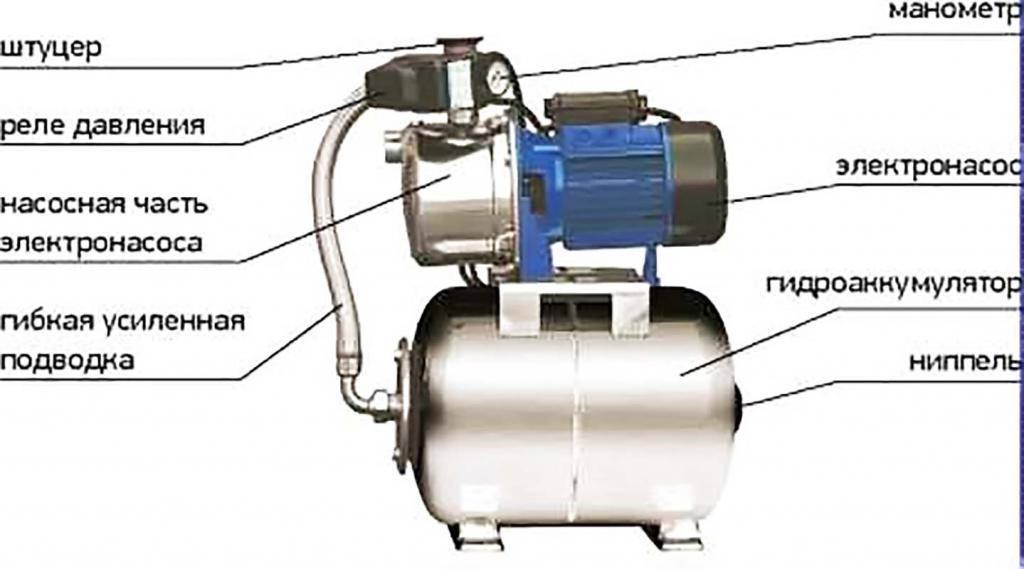 Как отрегулировать реле давления насосной станции: рекомендации по самостоятельному выполнению работ