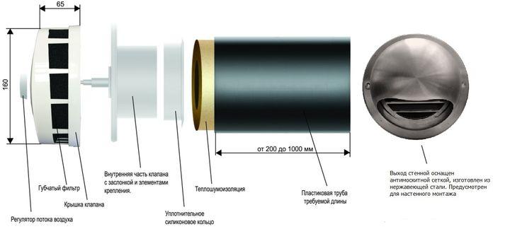 Как сделать самодельный приточный клапан в стену?