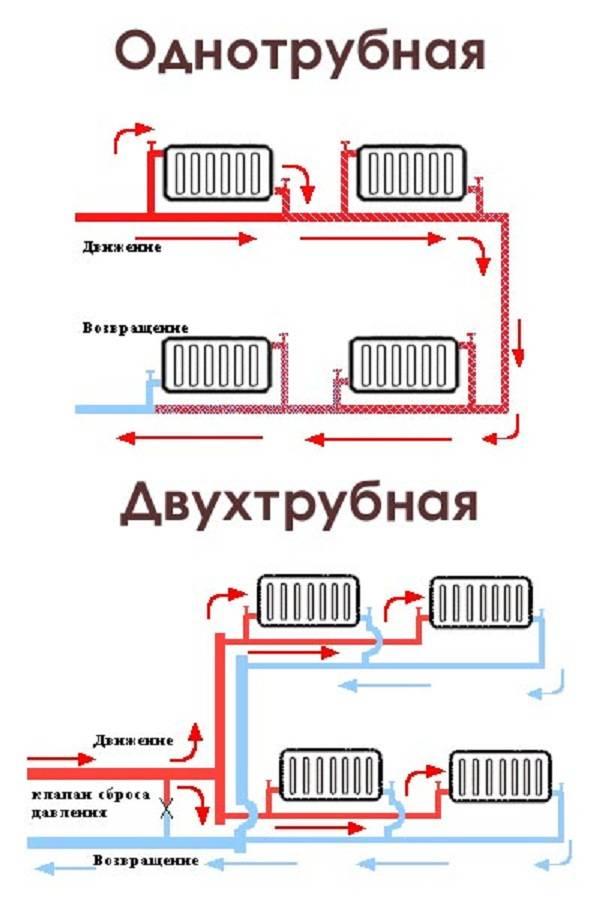 Однотрубная система отопления частного дома – монтируем сами + видео