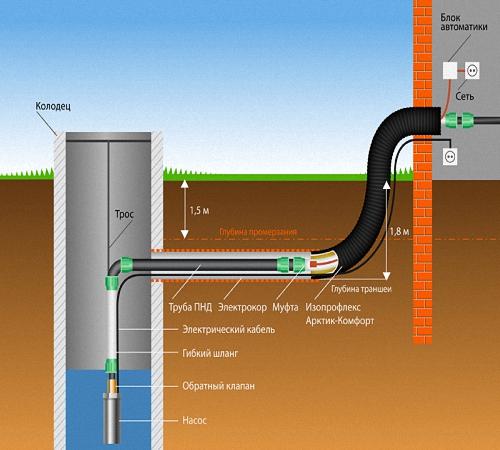 Водопровод на даче из колодца: делаем водопровод в частный дом своими руками