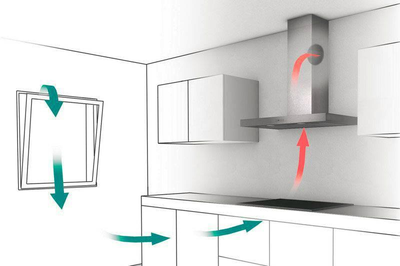 Вытяжки для кухни с отводом в вентиляцию: принцип работы, схемы и правила монтажа