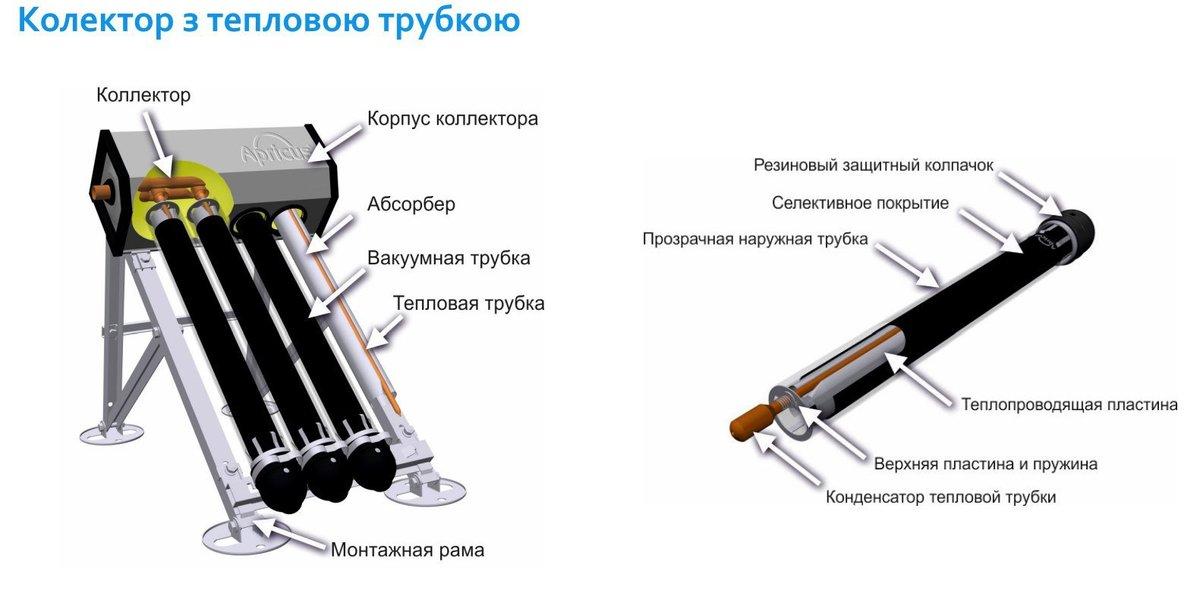 Вакуумная трубка солнечного коллектора: свойства, материалы и производители