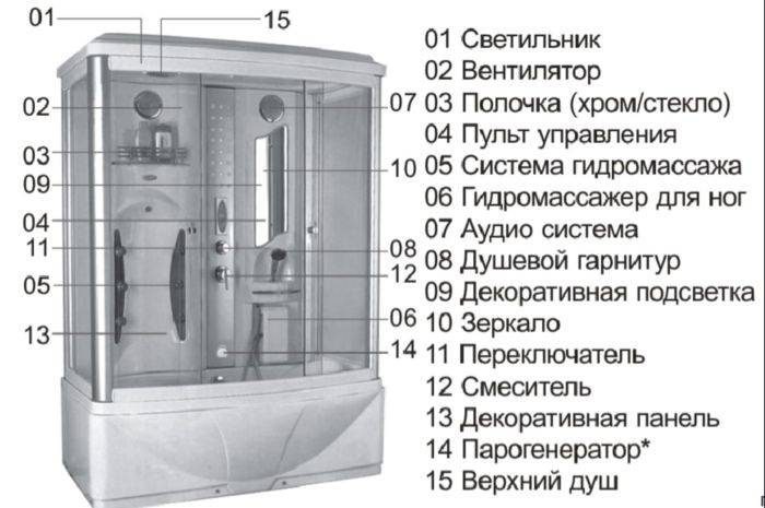 Как сделать парогенератор для душевой кабины