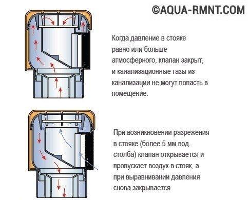 Гидрозатвор для канализации — виды, монтаж и принцип работы