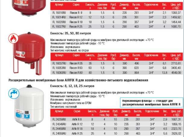 Расширительный бак для газовых котлов: какое должно быть давление и как накачать воздух в бачок, советы по ремонту