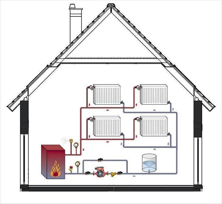 Автономное газовое отопление частного дома: варианты устройства и обзор лучших решений
