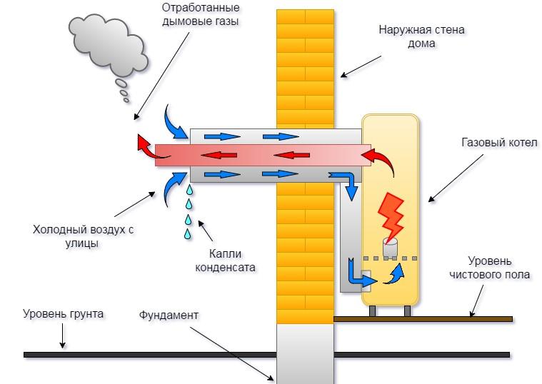 Нормы установки коаксиальных дымоходов популярных производителей