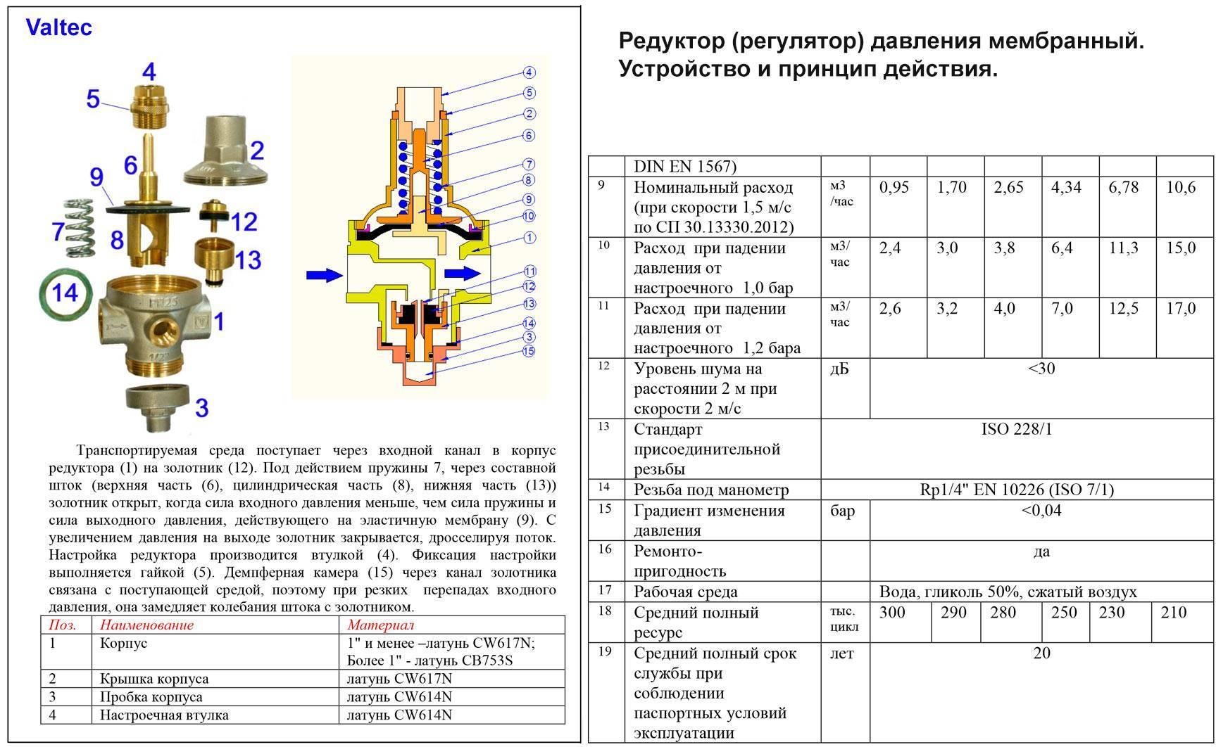 Редуктор давления газа для котла