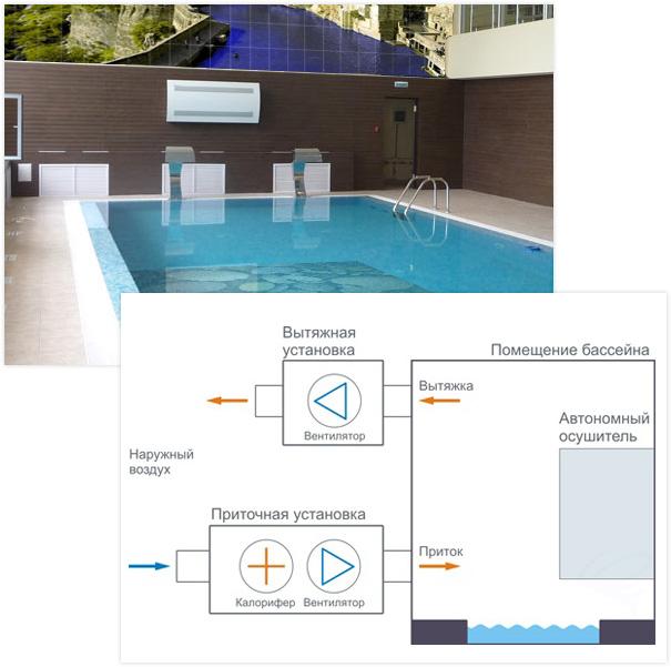 Расчет вентиляции бассейна: вентиляция в бассейне частного дома (коттеджа), ее схемы и проектирование, расчеты без онлайн калькулятора - morevdome.com