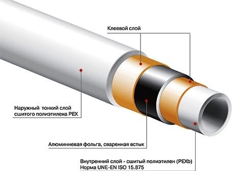 Использование труб из сшитого полиэтилена для теплого пола