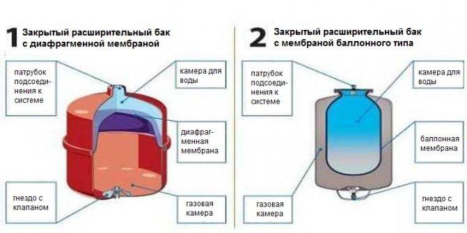 Все про расширительный бак для отопления: зачем он нужен, как работает и как его подобрать?