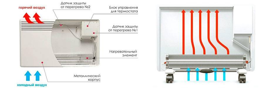 Что лучше - инфракрасный обогреватель или конвектор - отличия